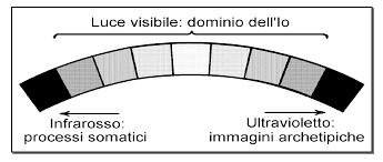 dominio dell'io